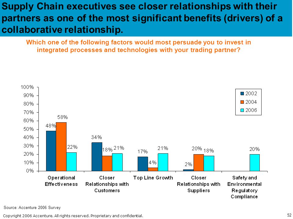 Supply Chain executives see closer relationships with their partners as one of the most significant benefits (drivers) of a collaborative relationship.