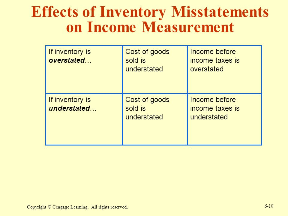 Effects of Inventory Misstatements on Income Measurement