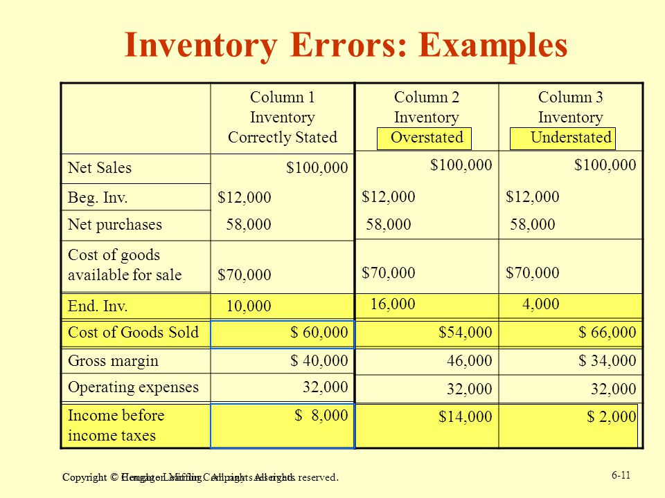 Inventory Errors: Examples