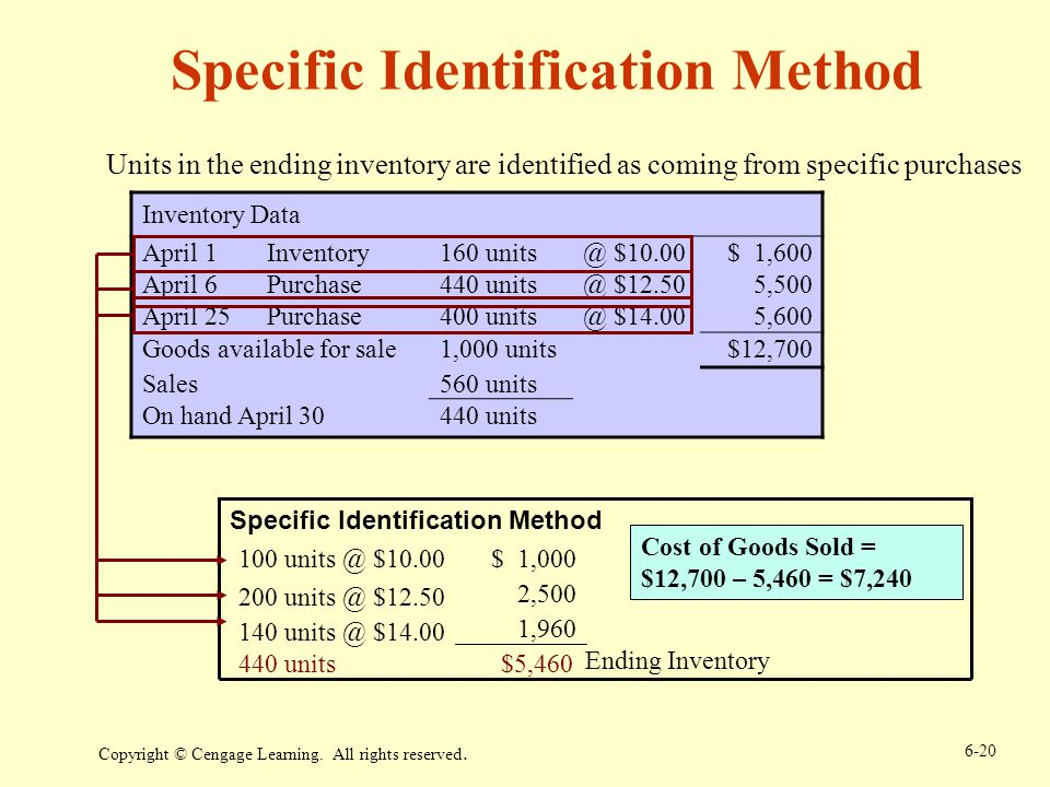 Specific Identification Method