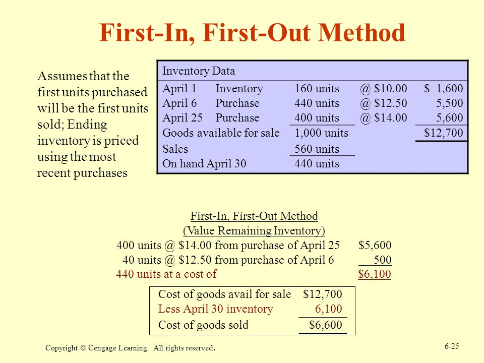 First-In, First-Out Method
