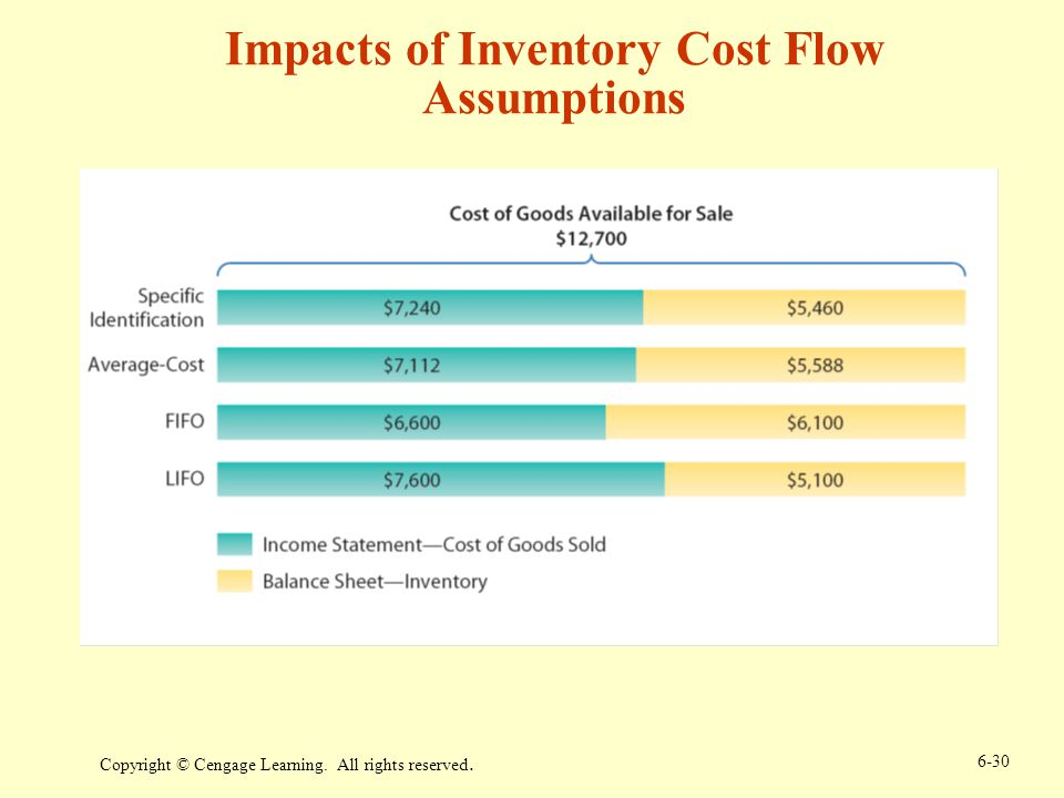 Impacts of Inventory Cost Flow Assumptions