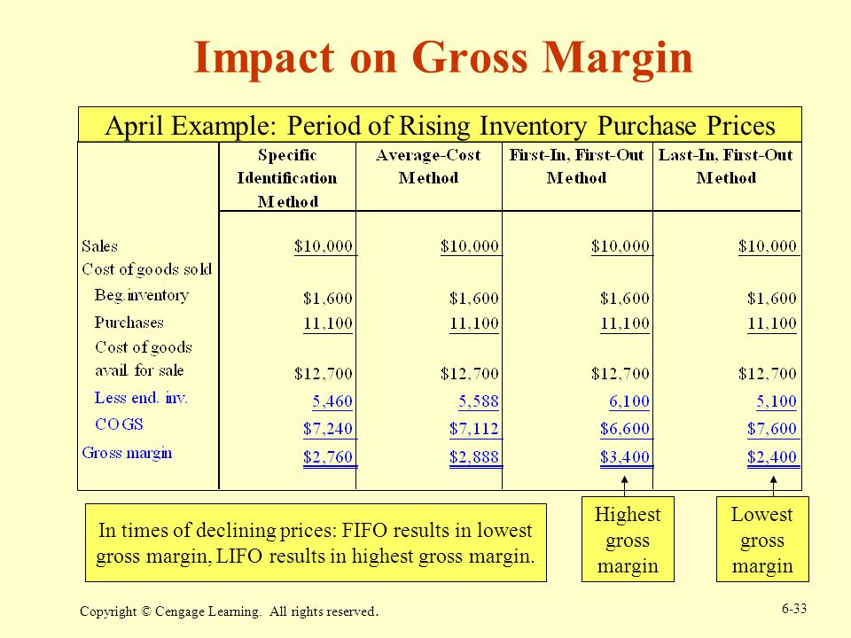 April Example: Period of Rising Inventory Purchase Prices