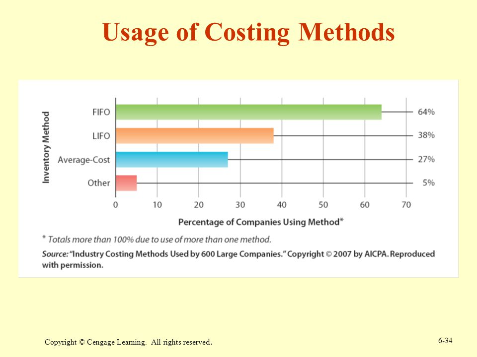 Usage of Costing Methods