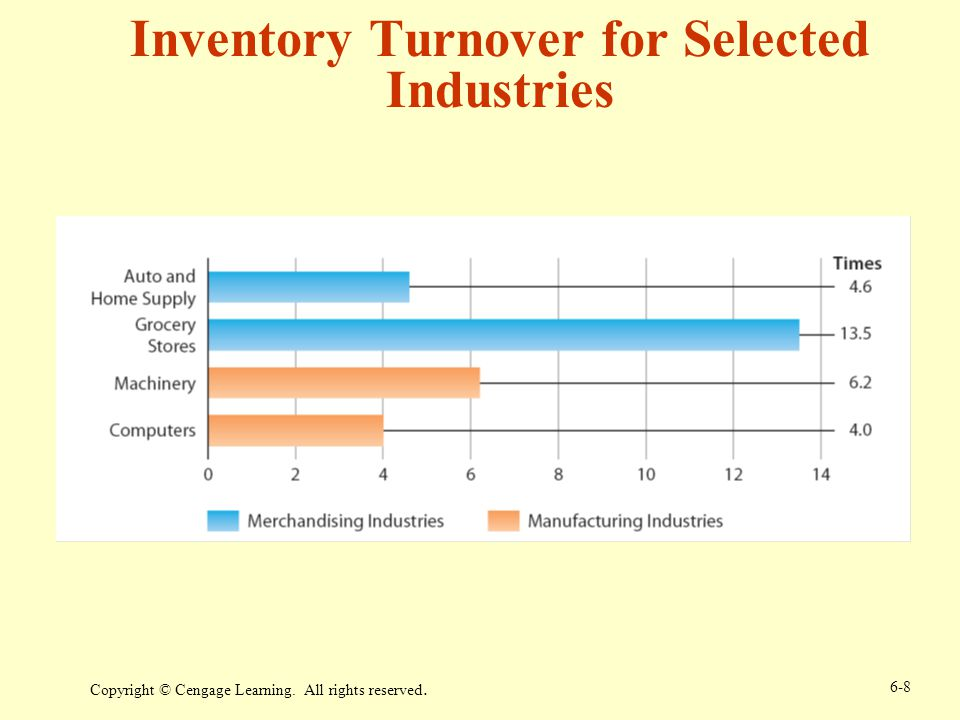 Inventory Turnover for Selected Industries