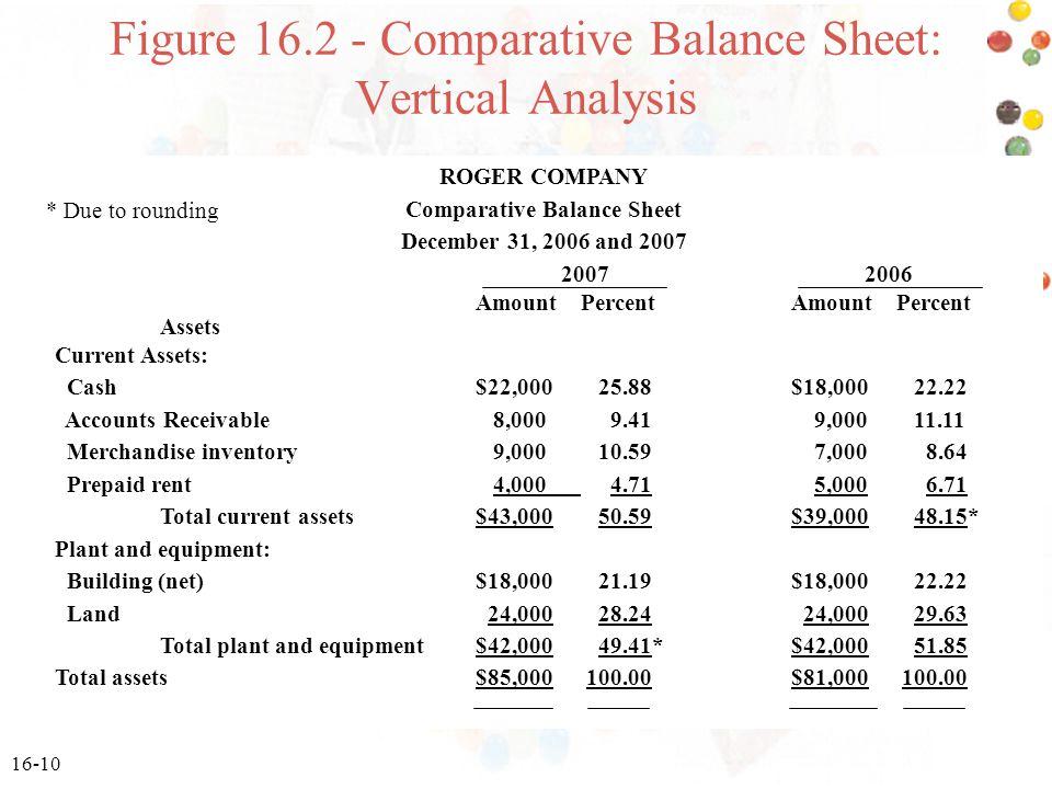 Figure 16.2 - Comparative Balance Sheet: Vertical Analysis
