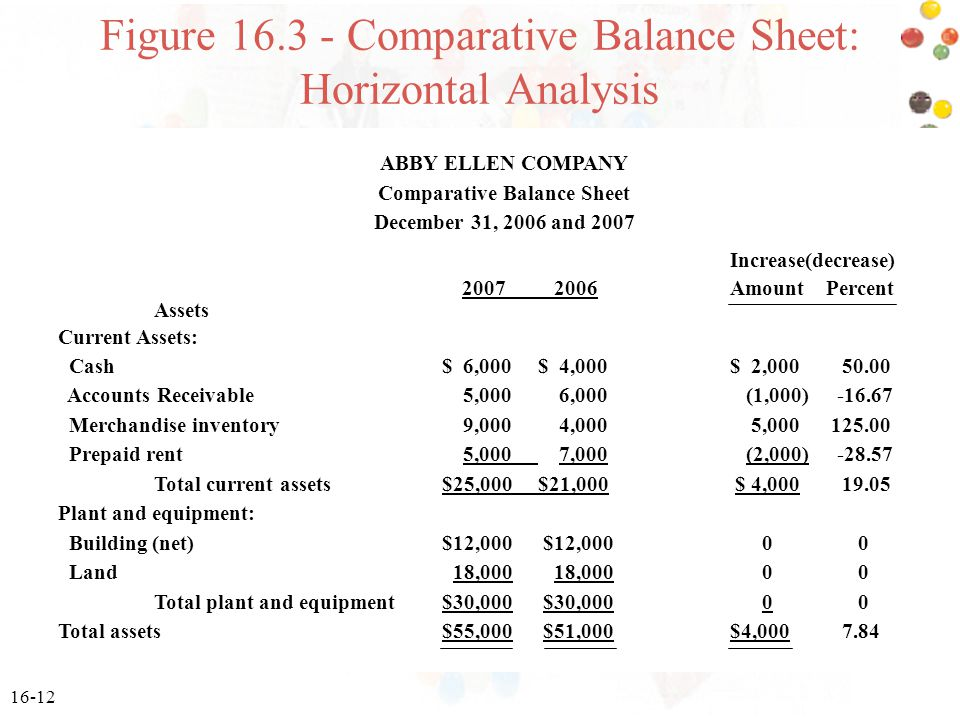 Figure Comparative Balance Sheet: Horizontal Analysis