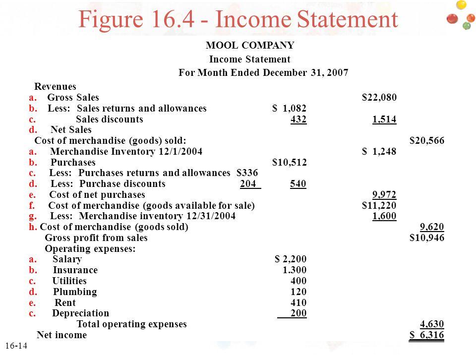 Figure 16.4 - Income Statement