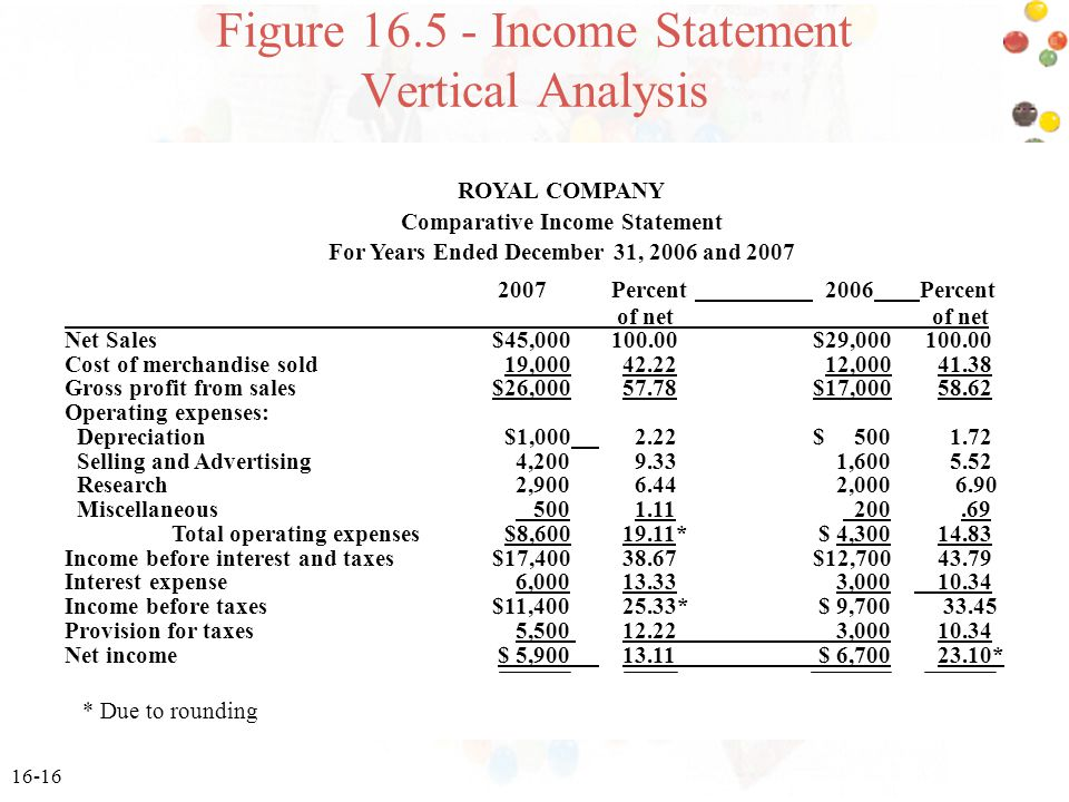 Figure 16.5 - Income Statement Vertical Analysis