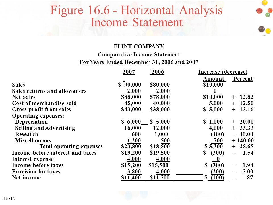 Figure 16.6 - Horizontal Analysis Income Statement