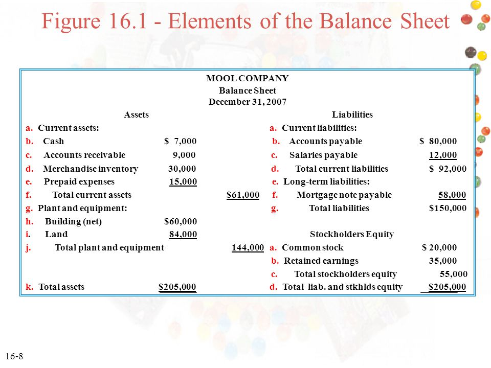 Figure 16.1 - Elements of the Balance Sheet