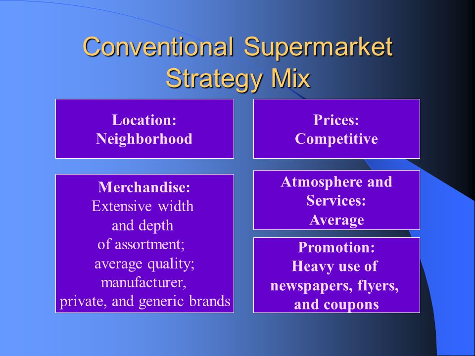 Conventional Supermarket Strategy Mix