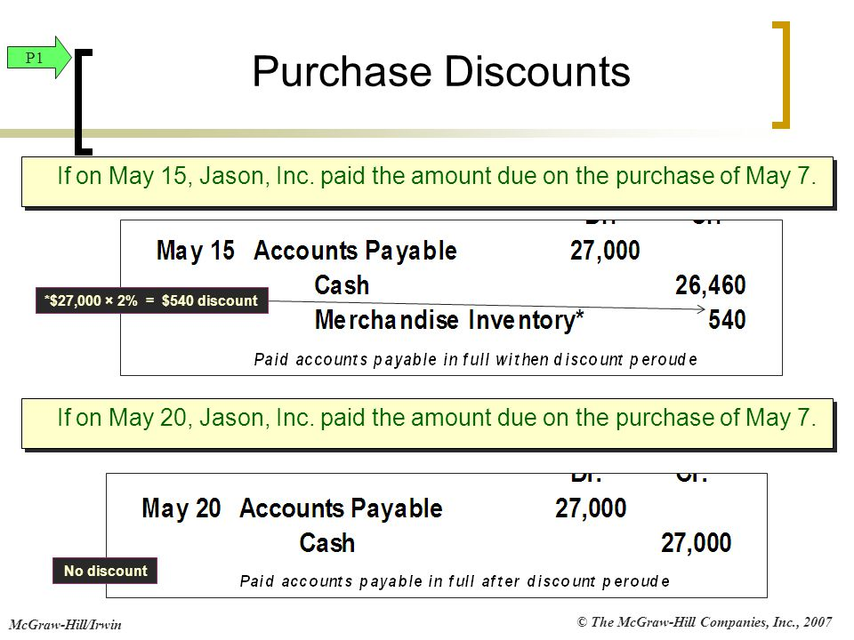 Purchase Discounts P1. If on May 15, Jason, Inc. paid the amount due on the purchase of May 7. *$27,000 × 2% = $540 discount.