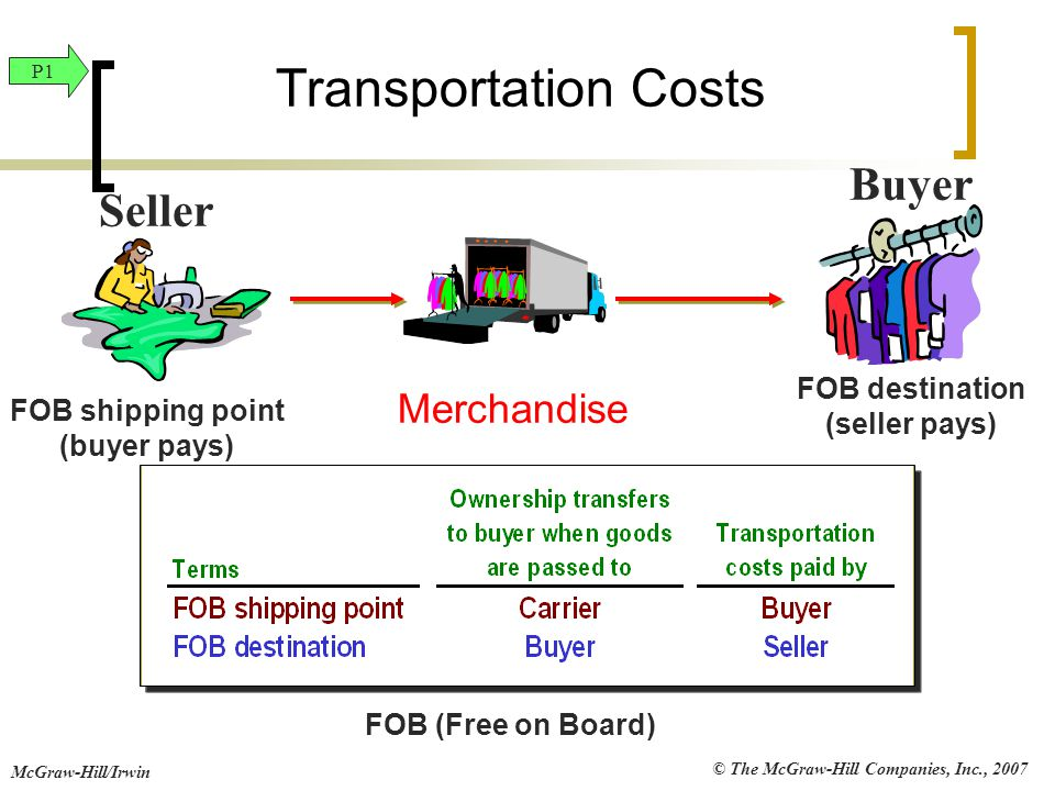 Transportation Costs Buyer Seller Merchandise FOB destination