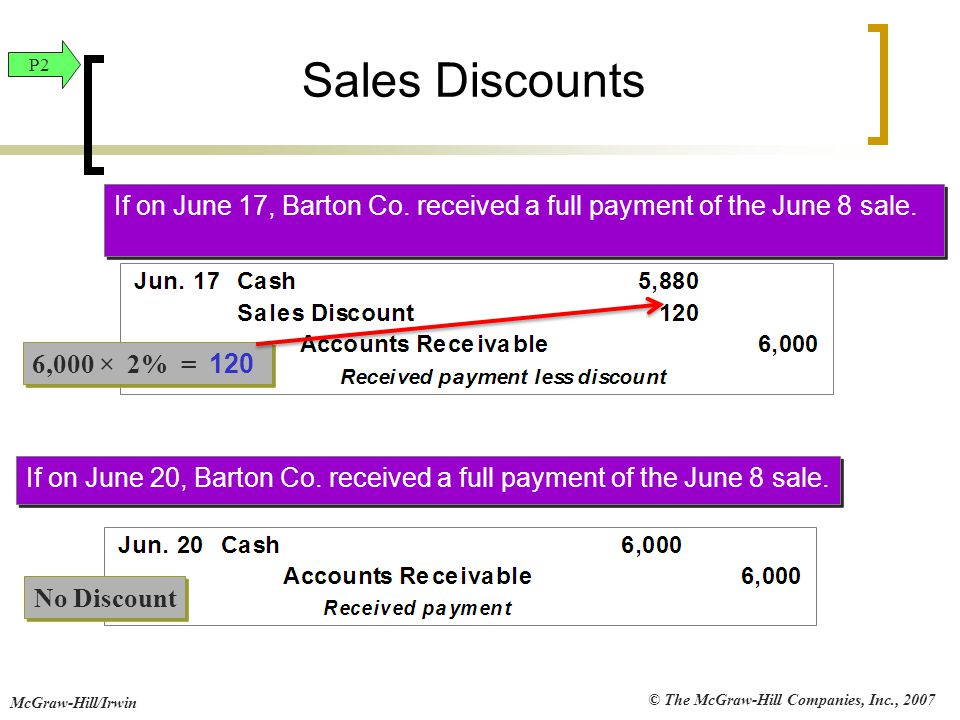 Sales Discounts P2. If on June 17, Barton Co. received a full payment of the June 8 sale. 6,000 × 2% = 120.