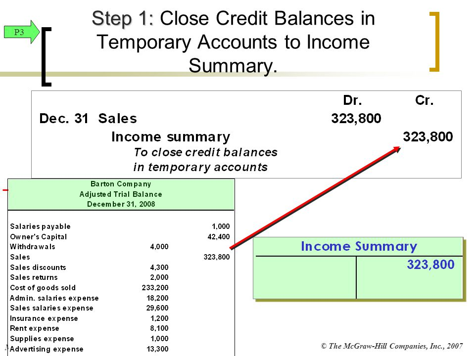 Step 1: Close Credit Balances in Temporary Accounts to Income Summary.