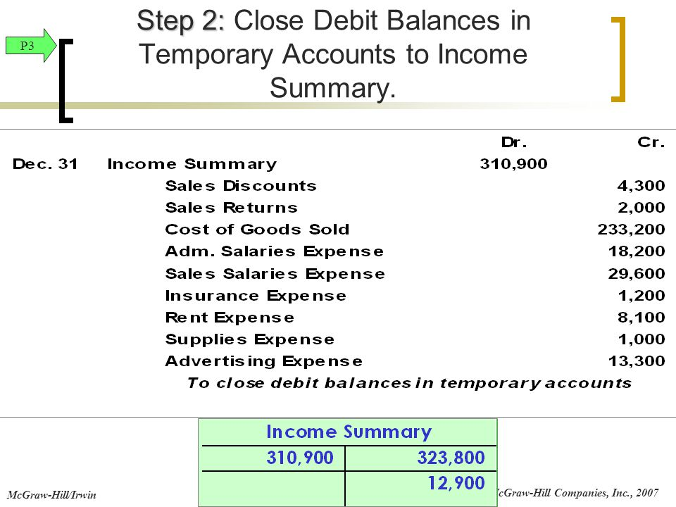 Step 2: Close Debit Balances in Temporary Accounts to Income Summary.
