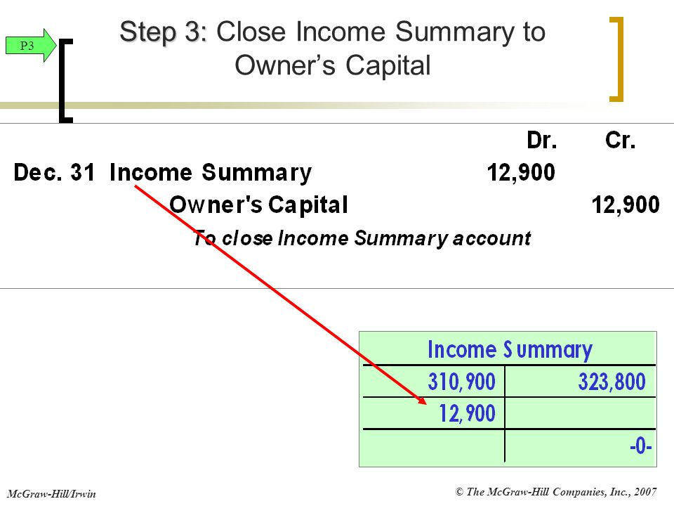 Step 3: Close Income Summary to Owner's Capital