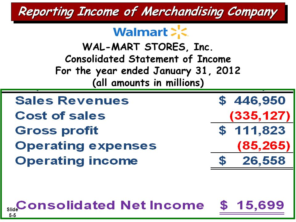 Reporting Income of Merchandising Company