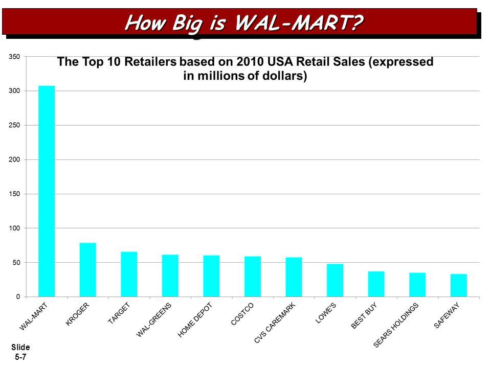 How Big is WAL-MART