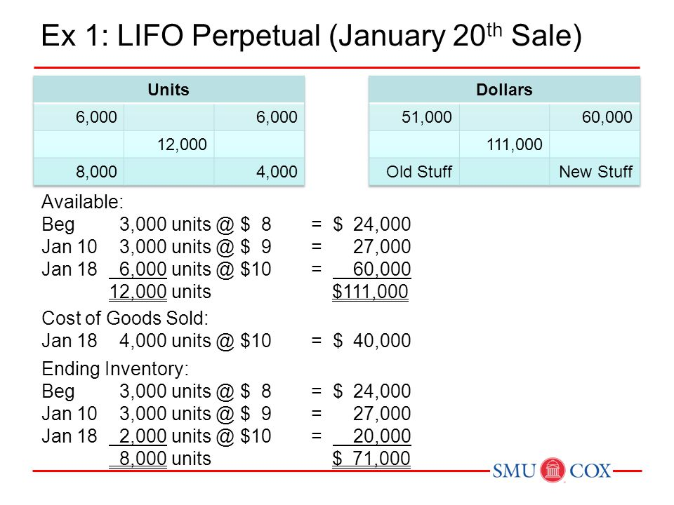 Ex 1: LIFO Perpetual (January 20th Sale)
