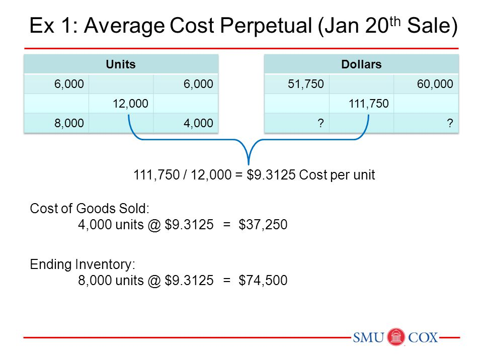 Ex 1: Average Cost Perpetual (Jan 20th Sale)