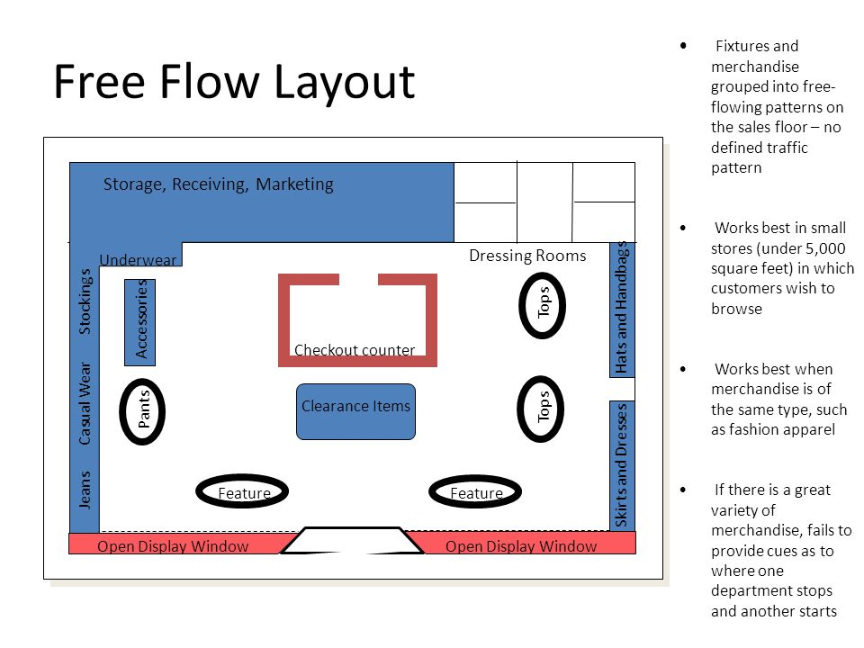 Free Flow Layout Fixtures and merchandise grouped into free-flowing patterns on the sales floor – no defined traffic pattern.