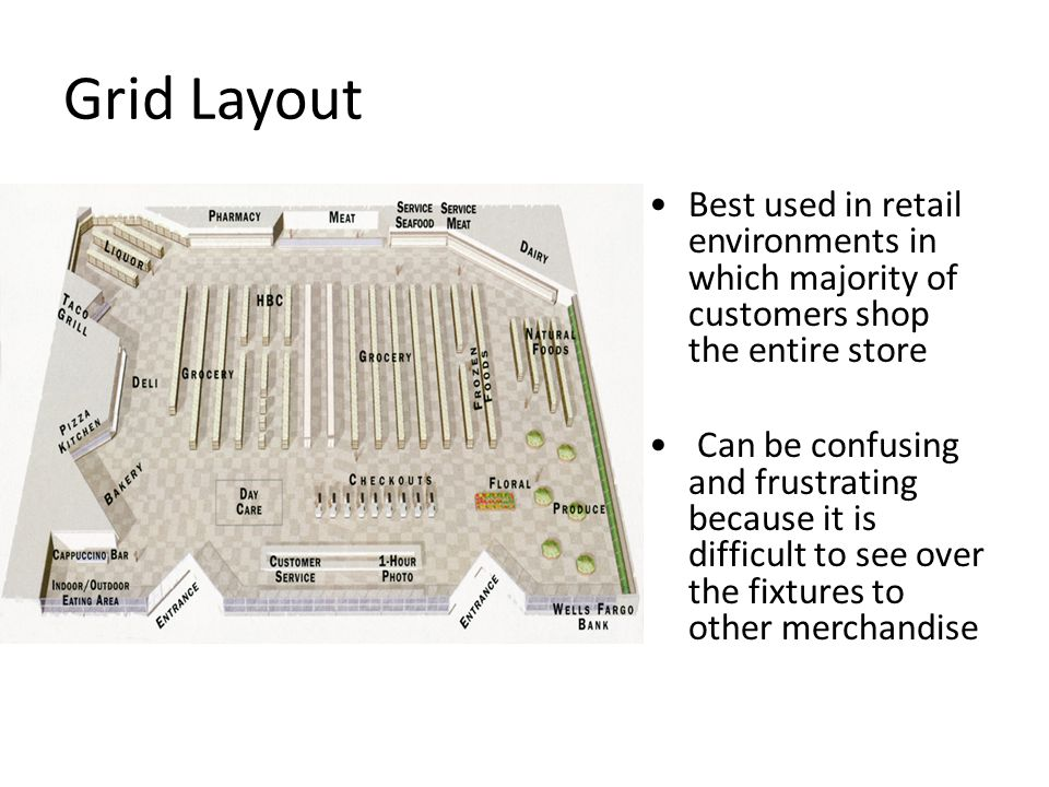 Grid Layout Best used in retail environments in which majority of customers shop the entire store.