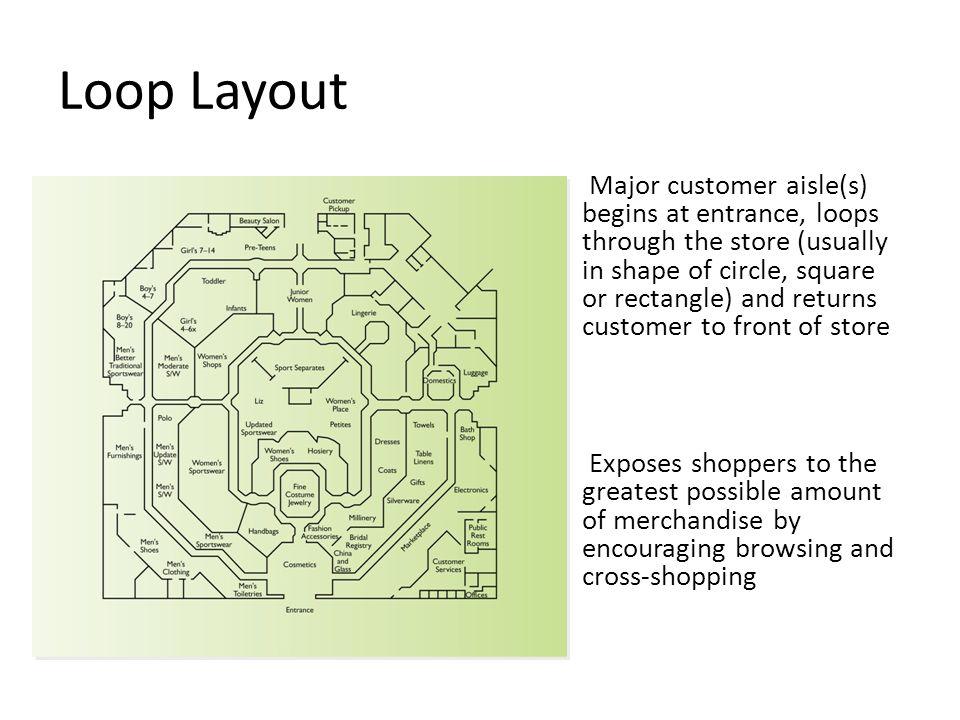 Loop Layout