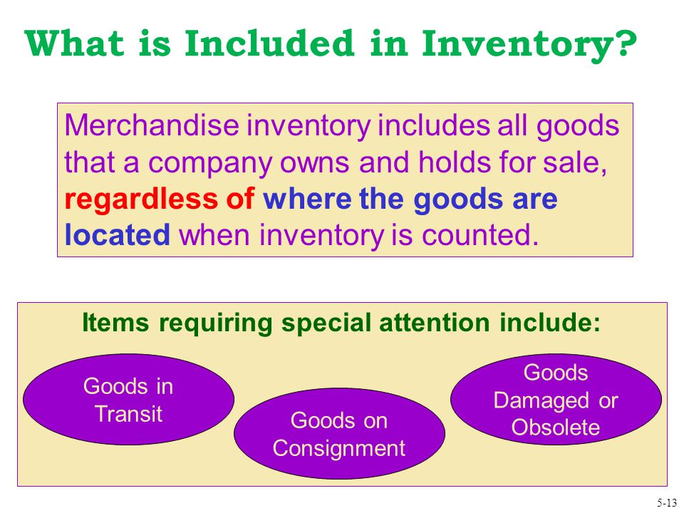 What is Included in Inventory