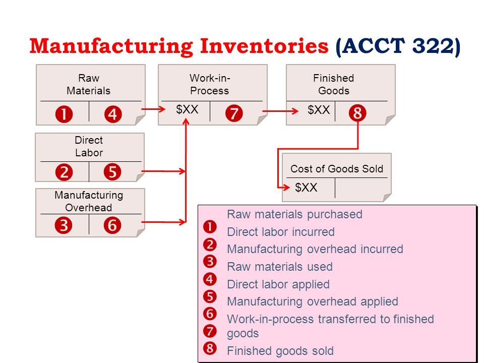 Manufacturing Inventories (ACCT 322)