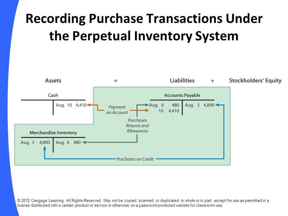 Recording Purchase Transactions Under the Perpetual Inventory System