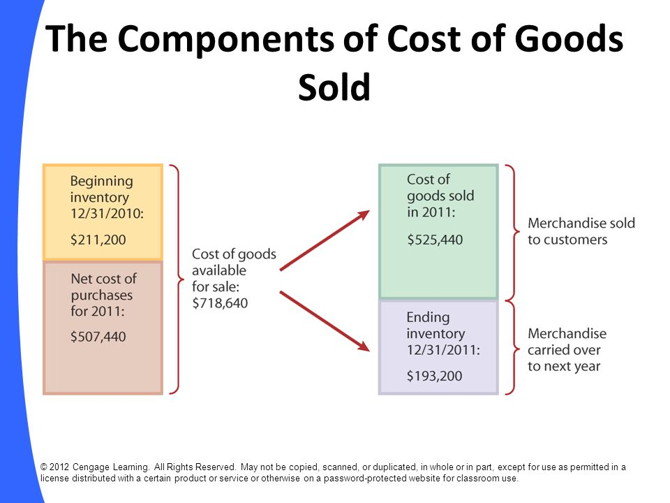 The Components of Cost of Goods Sold