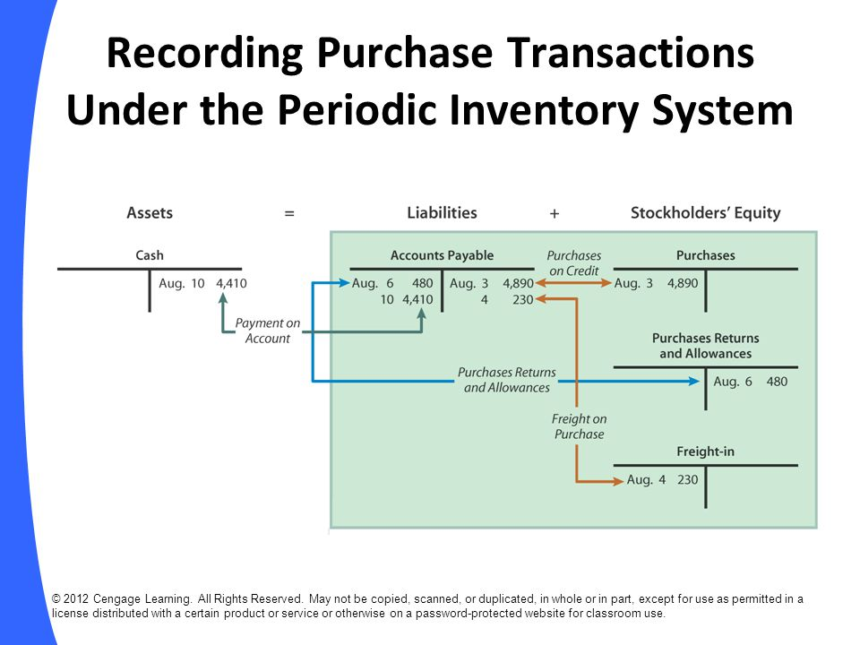 Recording Purchase Transactions Under the Periodic Inventory System