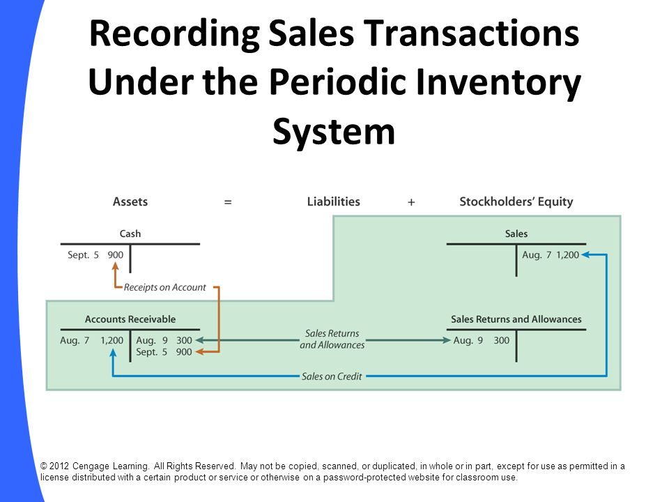 Recording Sales Transactions Under the Periodic Inventory System