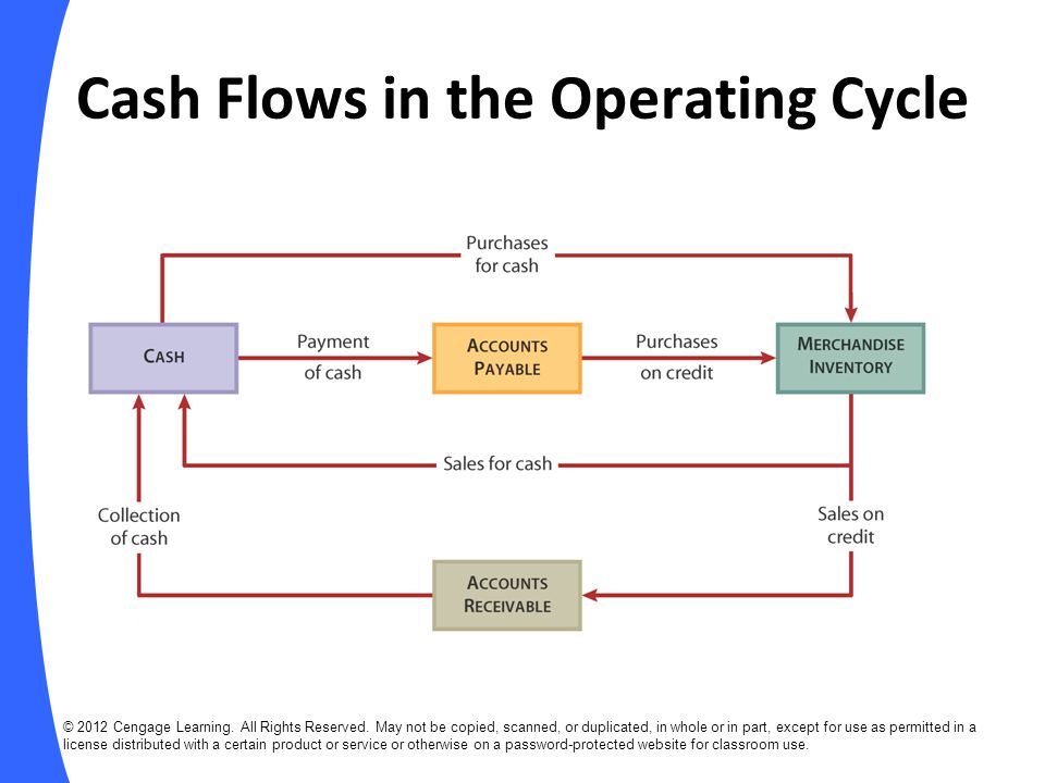 Cash Flows in the Operating Cycle
