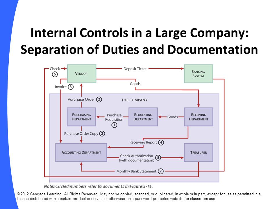 Internal Controls in a Large Company: Separation of Duties and Documentation