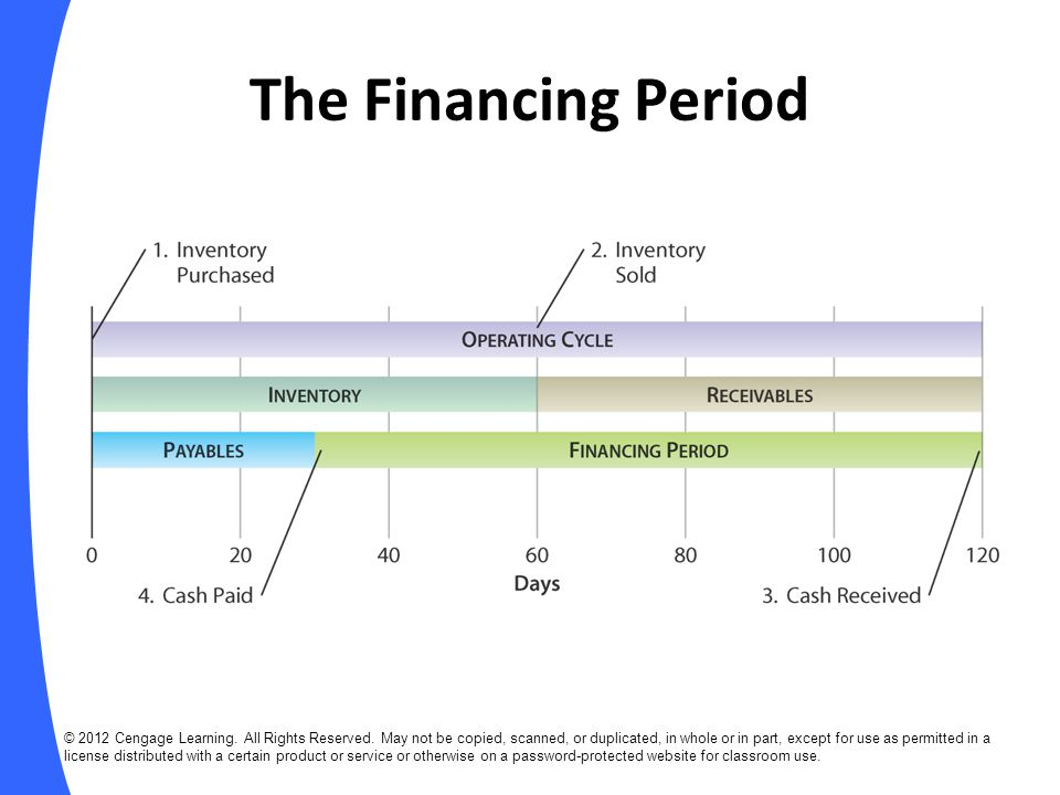 The Financing Period