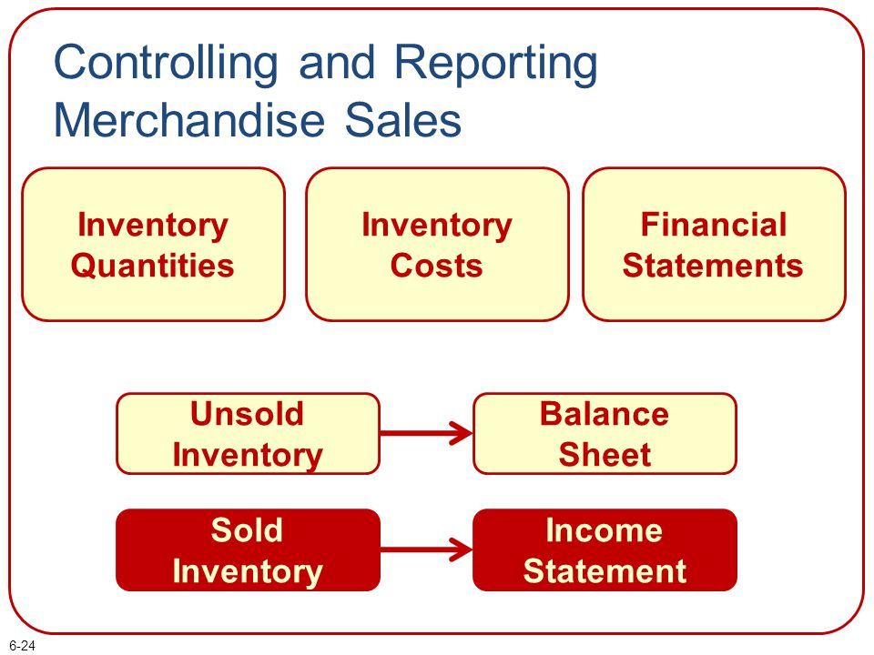 Controlling and Reporting Merchandise Sales