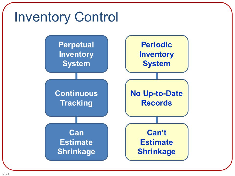 Inventory Control Perpetual Inventory System Periodic Inventory System