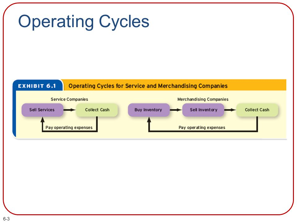 Operating Cycles