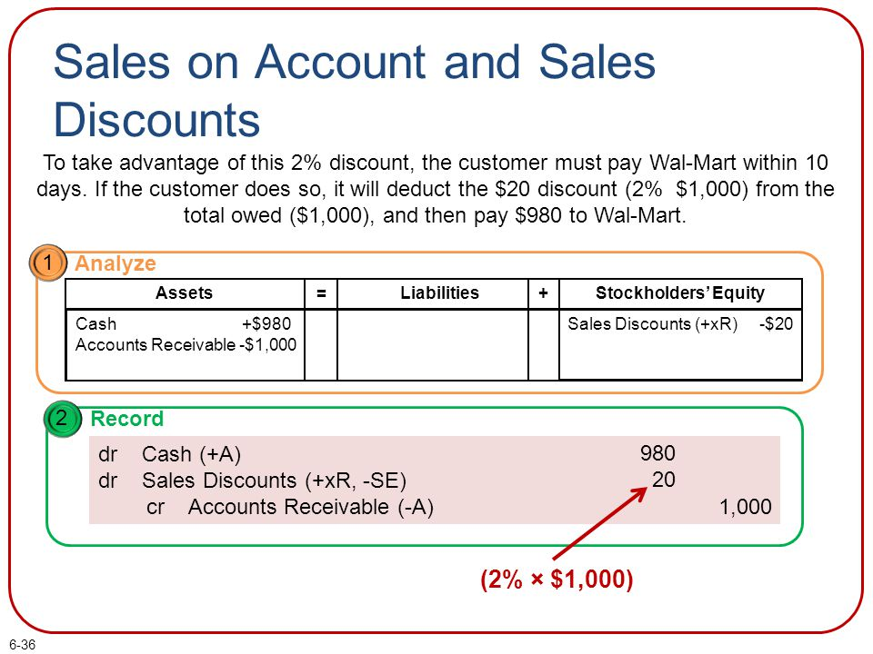 Sales on Account and Sales Discounts