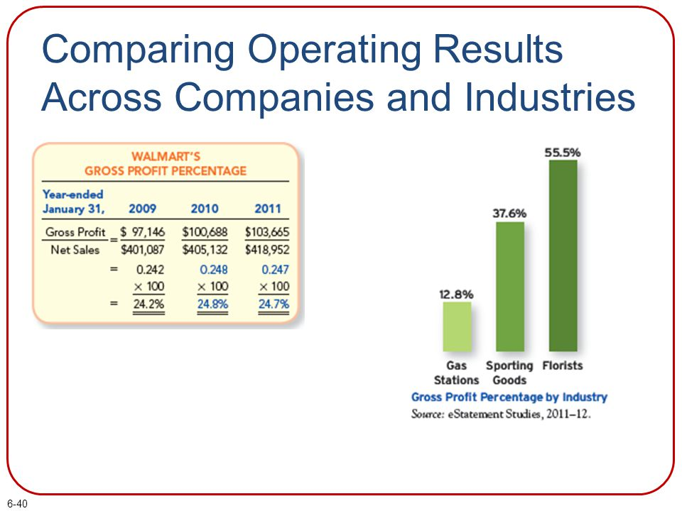 Comparing Operating Results Across Companies and Industries