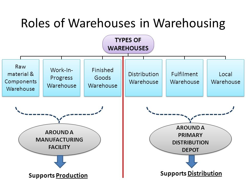 Roles of Warehouses in Warehousing