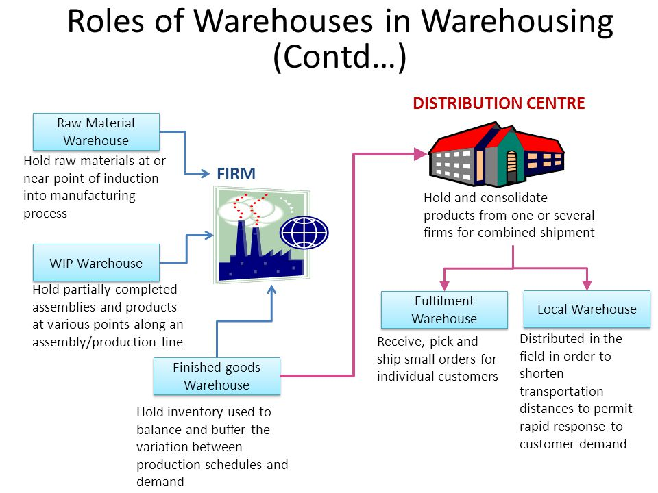 Roles of Warehouses in Warehousing (Contd…)