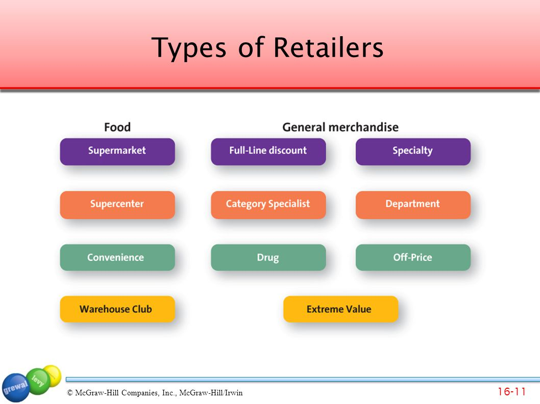 Types of Retailers This slide can be used as an introduction to a detailed discussion of this topic or as a shortened version.