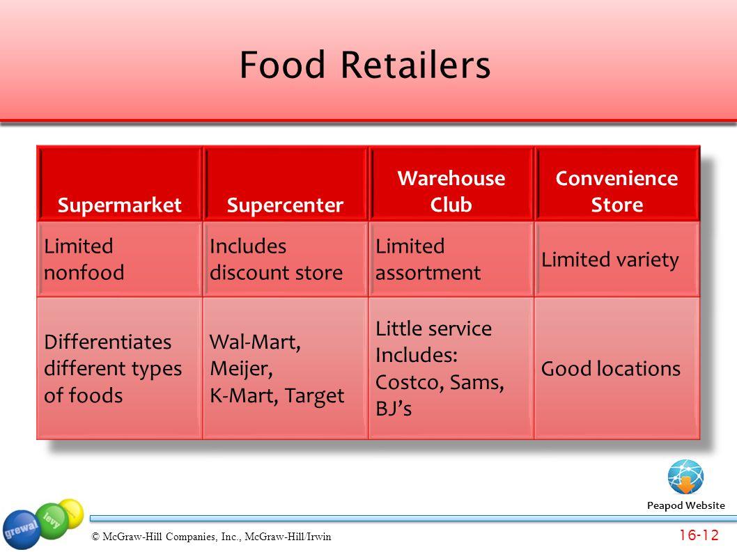 Food Retailers Supermarket Supercenter Warehouse Club Convenience