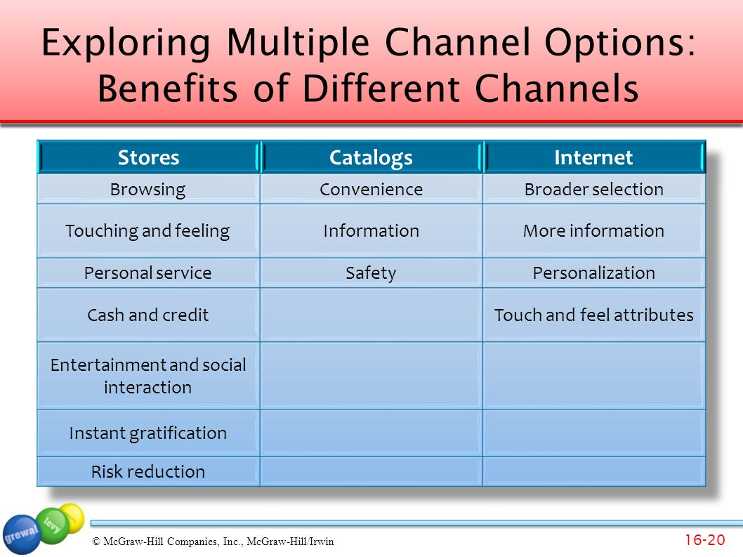Exploring Multiple Channel Options: Benefits of Different Channels