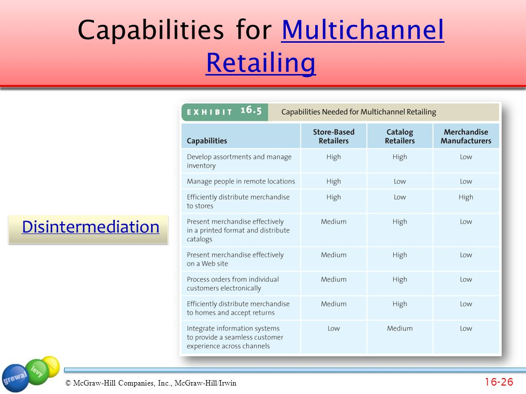 Capabilities for Multichannel Retailing