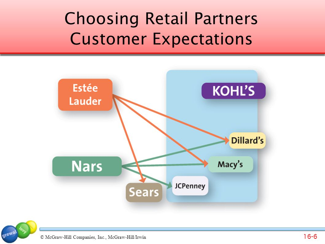 Choosing Retail Partners Customer Expectations